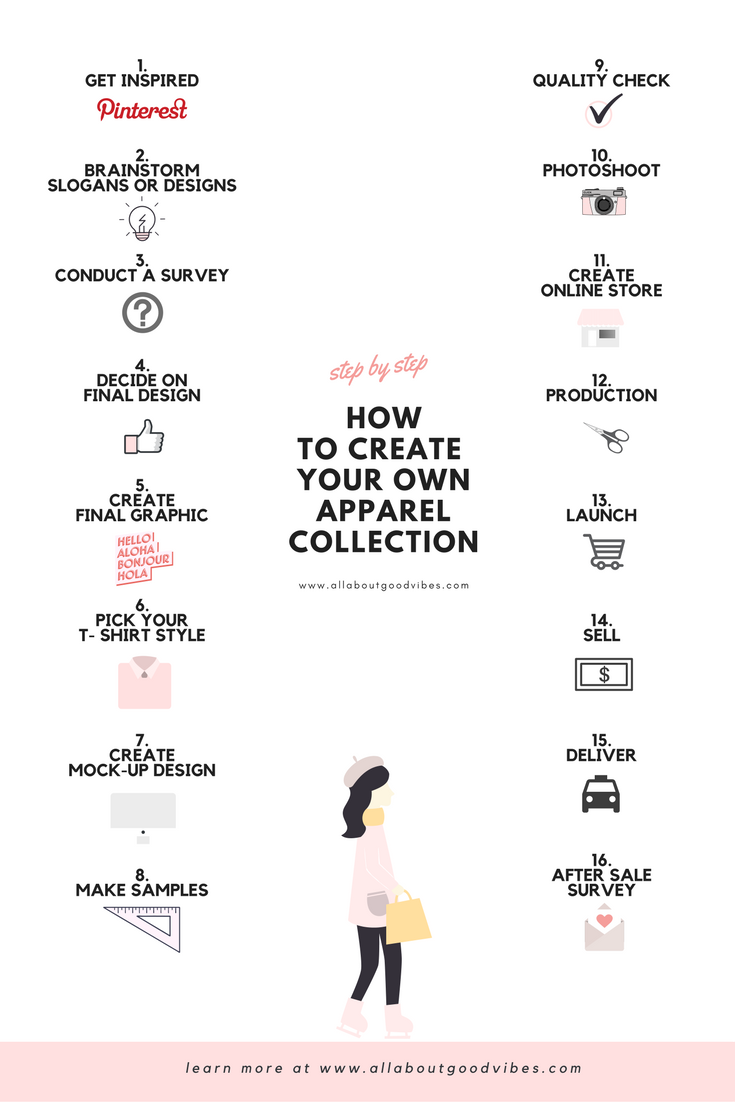 How to create your own clothing collection step by step